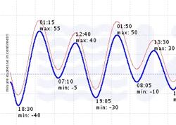 previsione marea